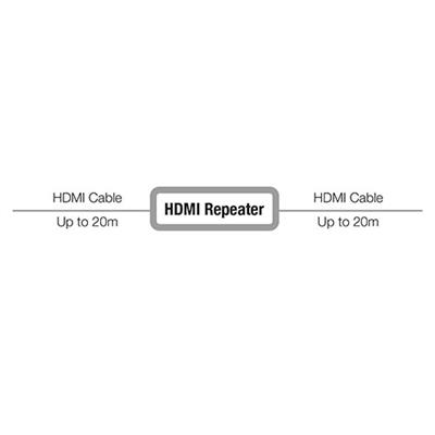 HDMI Repeater via HDMI cable