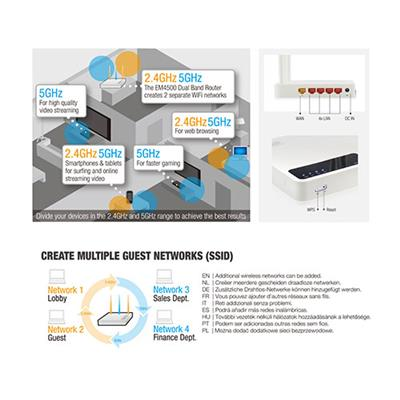 Dual Band Gigabit AC750 Router